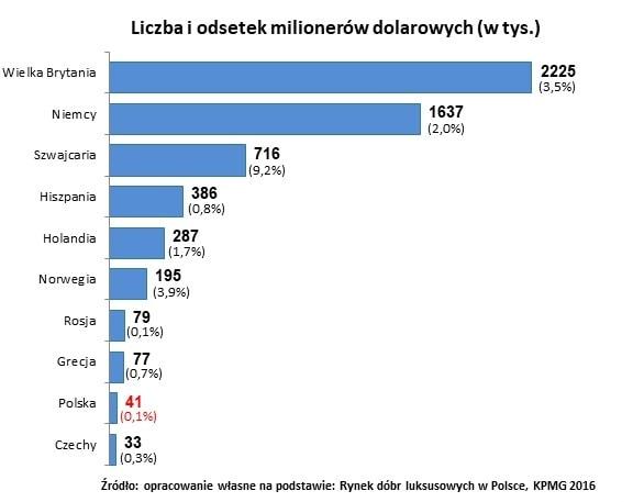 ile-jest-w-polsce-milionerow-na-tle-europy