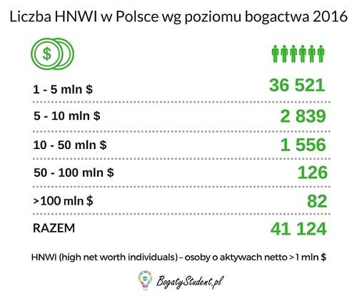 Liczba-milionerów-w-Polsce-wg-poziomu-bogactwa