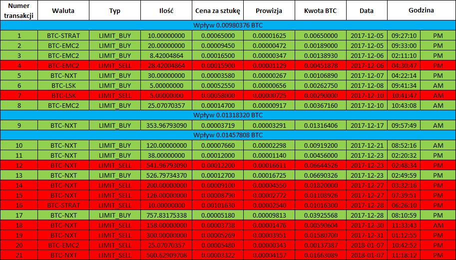 kryptowaluty-bittrex-transakcje