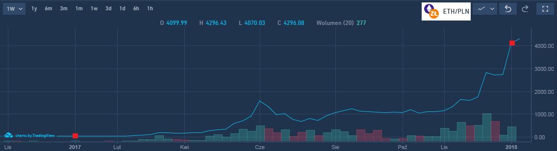 etherum-wykres-wzrostu
